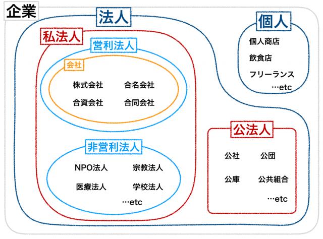 法人の分類図解