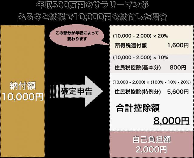 ふるさと納税の具体的な計算方法図解