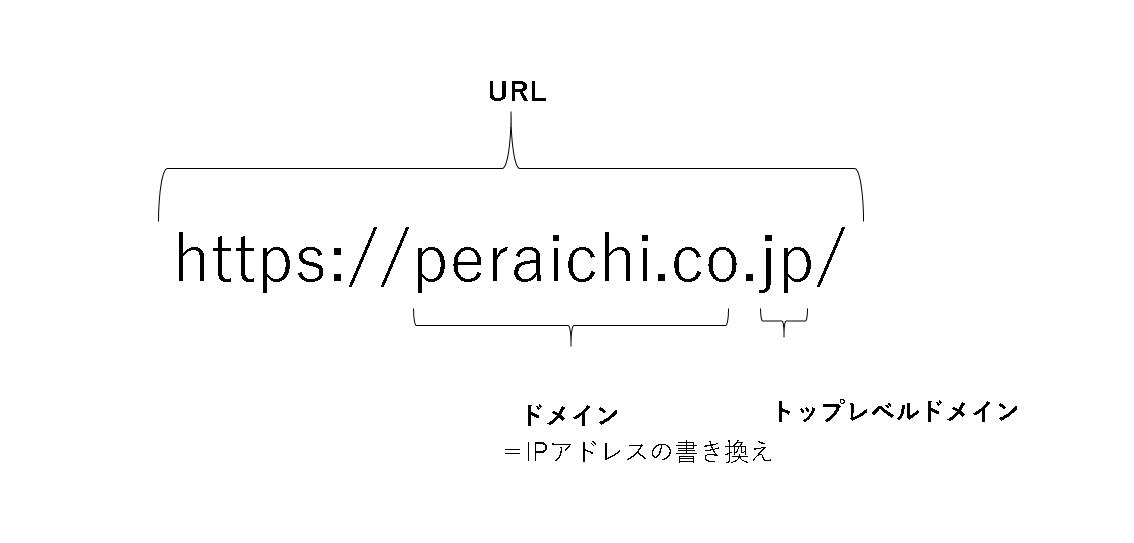 URL説明画像