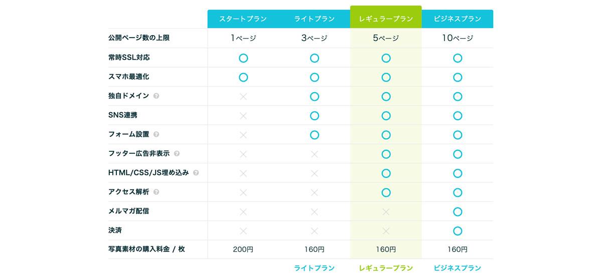 ペライチ、Jimdo、Wixを徹底比較!ホームページ作成ツールはどれがいい?